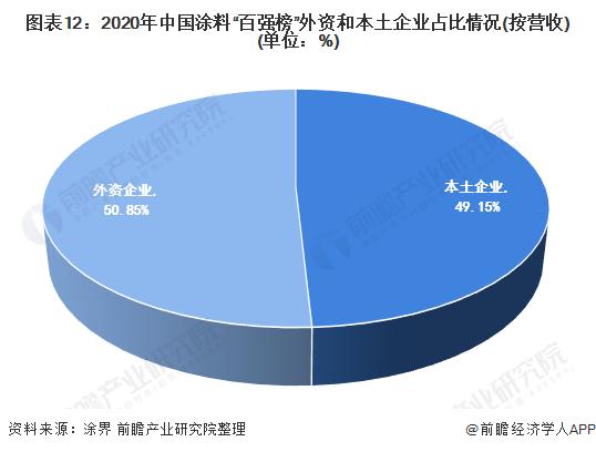 """图表12:2020年中国涂料""""百强榜""""外资和本土企业占比情况(按营收)(单位:%)"""