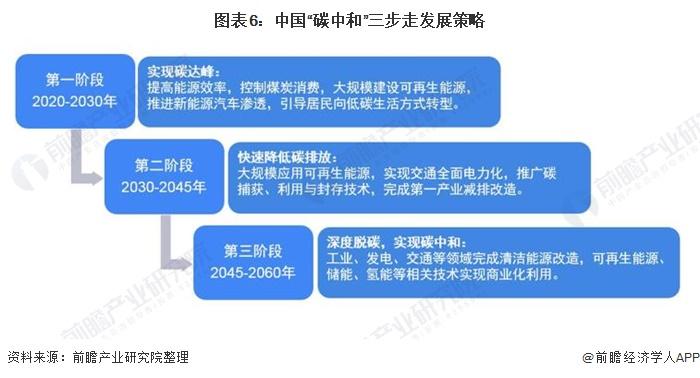 """图表6:中国""""碳中和""""三步走发展策略"""