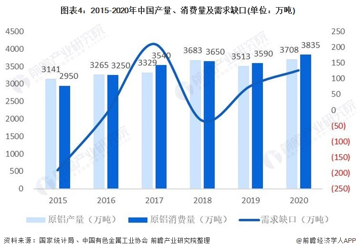 图表4:2015-2020年中国产量、消费量及需求缺口(单位:万吨)