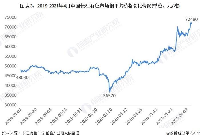 图表3:2019-2021年4月中国长江有色市场铜平均价格变化情况(单位:元/吨)