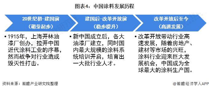 图表4:中国涂料发展历程