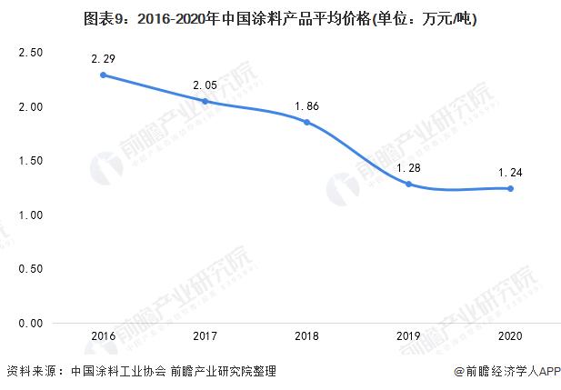 图表9:2016-2020年中国涂料产品平均价格(单位:万元/吨)