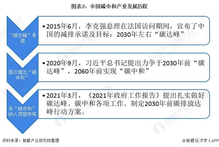 图表2:中国碳中和产业发展历程