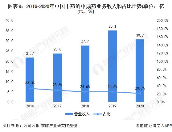 图表9:2016-2020年中国中药的中成药业务收入和占比走势(单位:亿元,%)