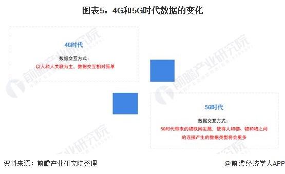 图表5:4G和5G时代数据的变化