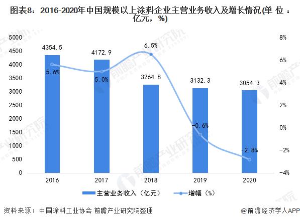 图表8:2016-2020年中国规模以上涂料企业主营业务收入及增长情况(单位:亿元,%)