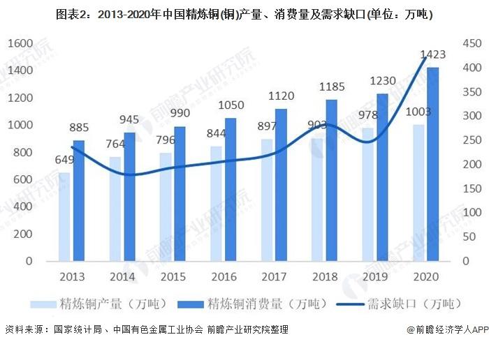 图表2:2013-2020年中国精炼铜(铜)产量、消费量及需求缺口(单位:万吨)