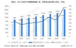 2021年中国电线电缆上游产业链现状与发展趋势分析
