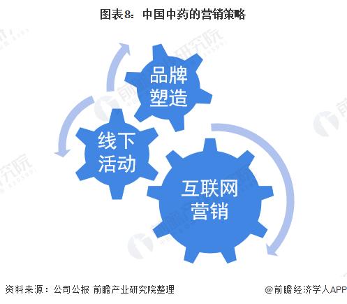 图表8:中国中药的营销策略