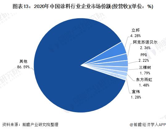 图表13:2020年中国涂料行业企业市场份额(按营收)(单位:%)