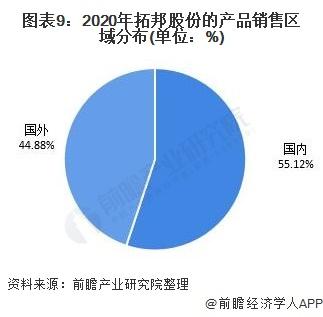 图表9:2020年拓邦股份的产品销售区域分布(单位:%)