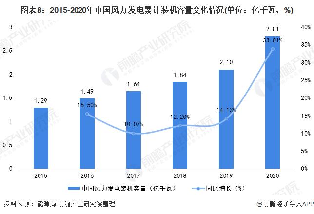 图表8:2015-2020年中国风力发电累计装机容量变化情况(单位:亿千瓦,%)