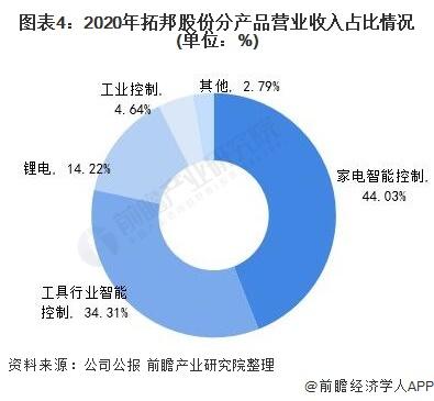 图表4:2020年拓邦股份分产品营业收入占比情况(单位:%)