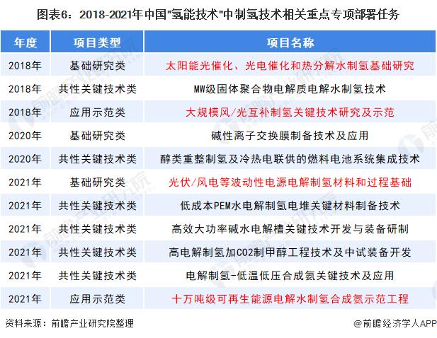 图表6:2018-2021年中国