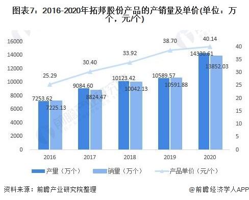 图表7:2016-2020年拓邦股份产品的产销量及单价(单位:万个,元/个)