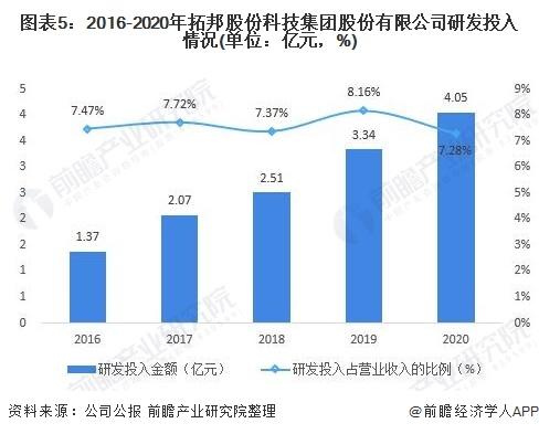 图表5:2016-2020年拓邦股份科技集团股份有限公司研发投入情况(单位:亿元,%)