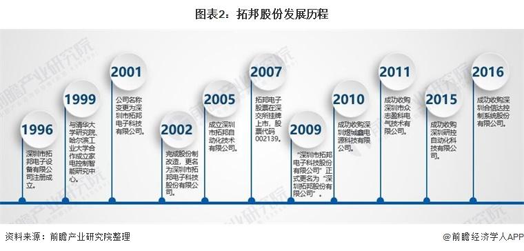图表2:拓邦股份发展历程