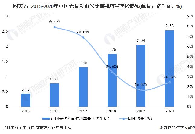 图表7:2015-2020年中国光伏发电累计装机容量变化情况(单位:亿千瓦,%)