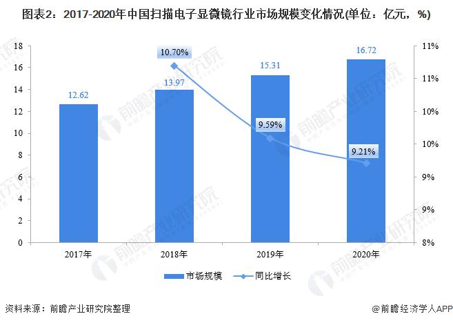 图表2:2017-2020年中国扫描电子显微镜行业市场规模变化情况(单位:亿元,%)
