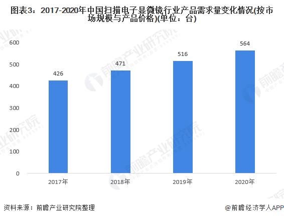 图表3:2017-2020年中国扫描电子显微镜行业产品需求量变化情况(按市场规模与产品价格)(单位:台)