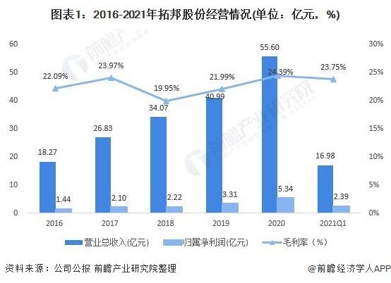 图表1:2016-2021年拓邦股份经营情况(单位:亿元,%)