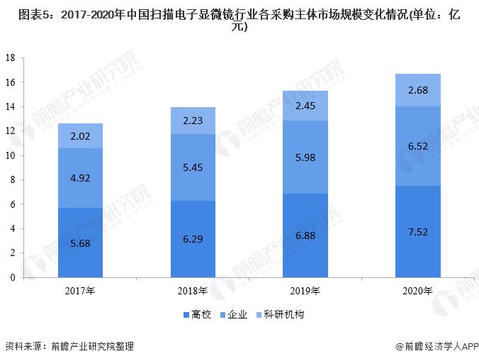 图表5:2017-2020年中国扫描电子显微镜行业各采购主体市场规模变化情况(单位:亿元)
