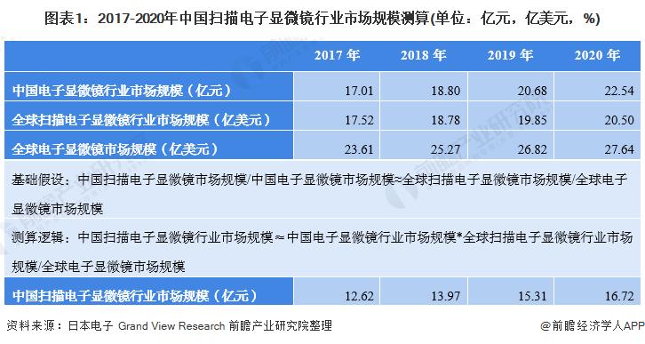 图表1:2017-2020年中国扫描电子显微镜行业市场规模测算(单位:亿元,亿美元,%)