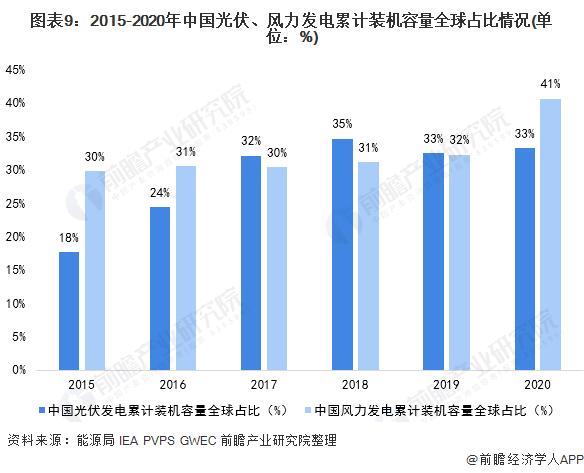 图表9:2015-2020年中国光伏、风力发电累计装机容量全球占比情况(单位:%)