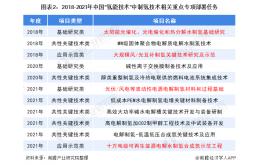 2021年中国氢能源行业市场分析