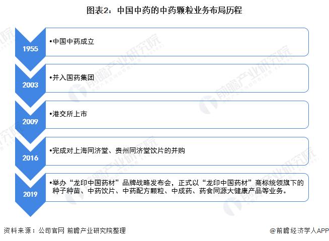 图表2:中国中药的中药颗粒业务布局历程