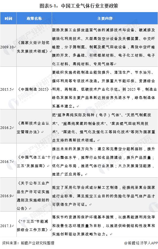 图表5-1:中国工业气体行业主要政策