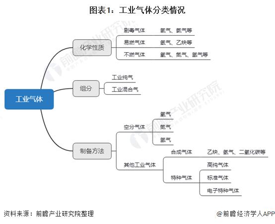 图表1:工业气体分类情况+