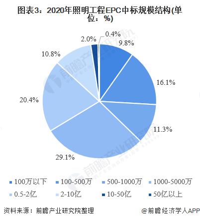 图表3:2020年照明工程EPC中标规模结构(单位:%)