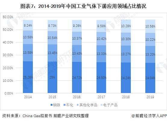 图表7:2014-2019年中国工业气体下游应用领域占比情况