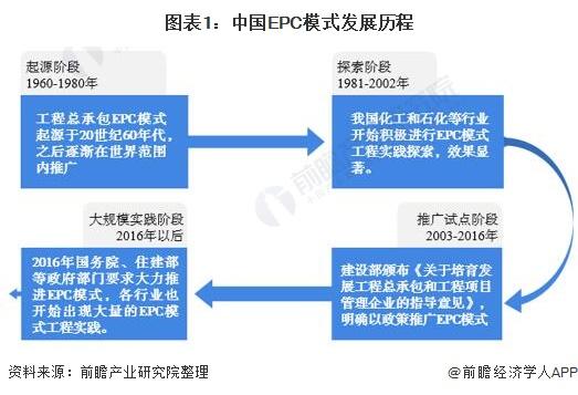 图表1:中国EPC模式发展历程