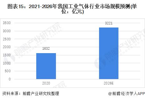图表15:2021-2026年我国工业气体行业市场规模预测(单位:亿元)