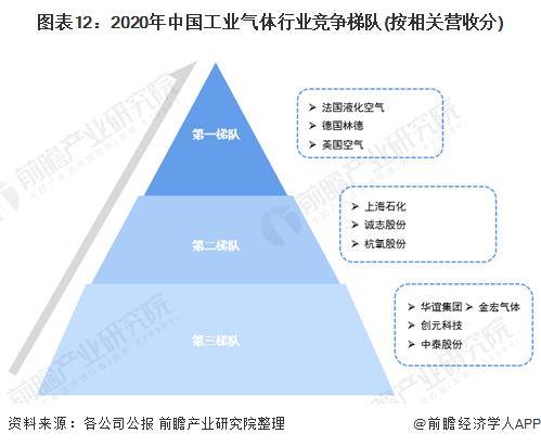 图表12:2020年中国工业气体行业竞争梯队(按相关营收分)