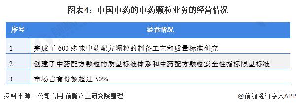 图表4:中国中药的中药颗粒业务的经营情况