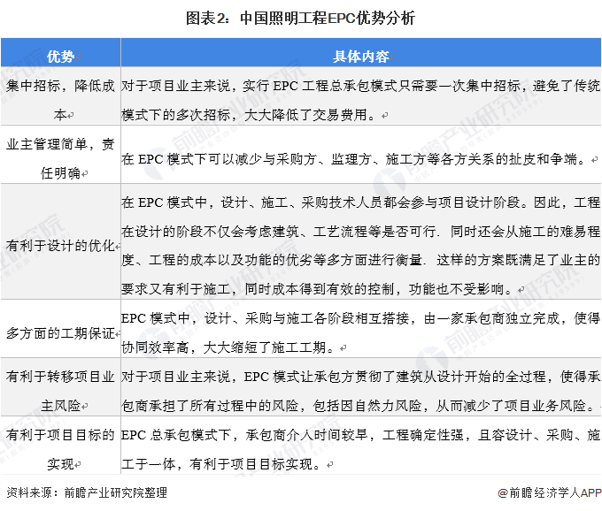 图表2:中国照明工程EPC优势分析