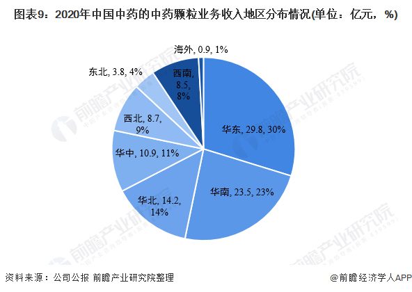 图表9:2020年中国中药的中药颗粒业务收入地区分布情况(单位:亿元,%)