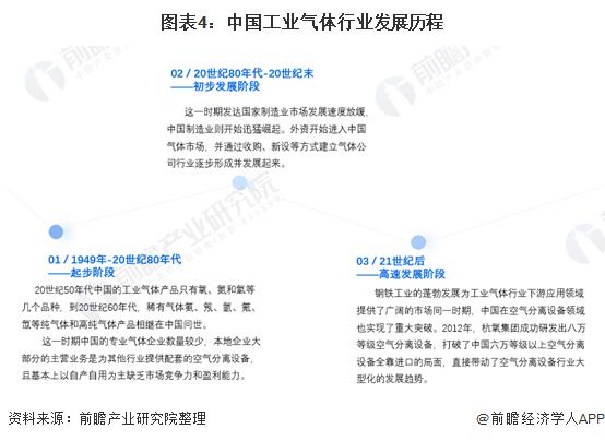图表4:中国工业气体行业发展历程