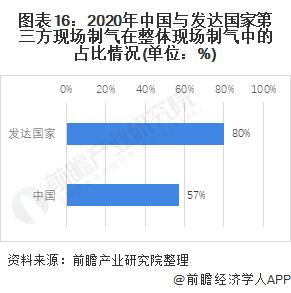 图表16:2020年中国与发达国家第三方现场制气在整体现场制气中的占比情况(单位:%)
