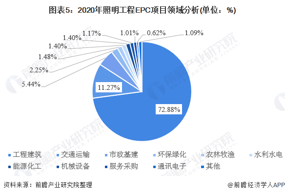 图表5:2020年照明工程EPC项目领域分析(单位:%)