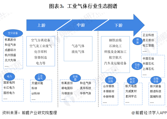 图表3:工业气体行业生态图谱