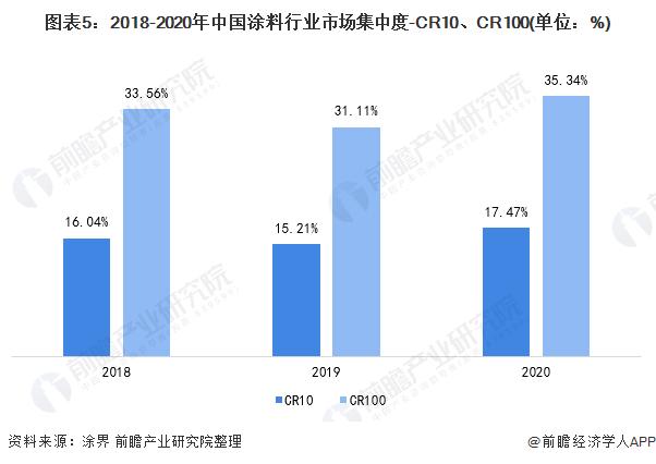 图表5:2018-2020年中国涂料行业市场集中度-CR10、CR100(单位:%)