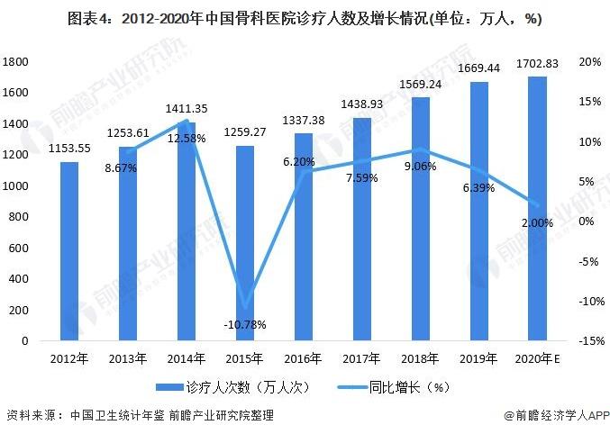 图表4:2012-2020年中国骨科医院诊疗人数及增长情况(单位:万人,%)