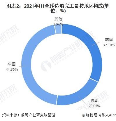 图表2:2021年H1全球造船完工量按地区构成(单位:%)