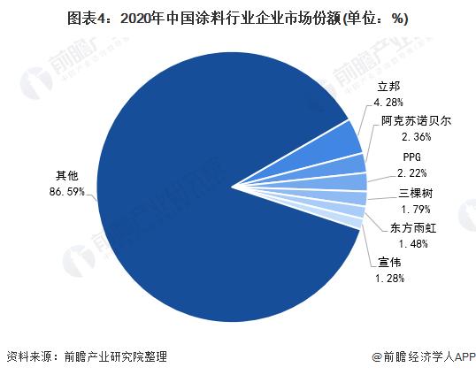 图表4:2020年中国涂料行业企业市场份额(单位:%)