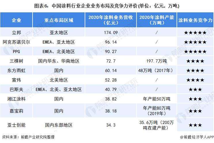 图表6:中国涂料行业企业业务布局及竞争力评价(单位:亿元,万吨)