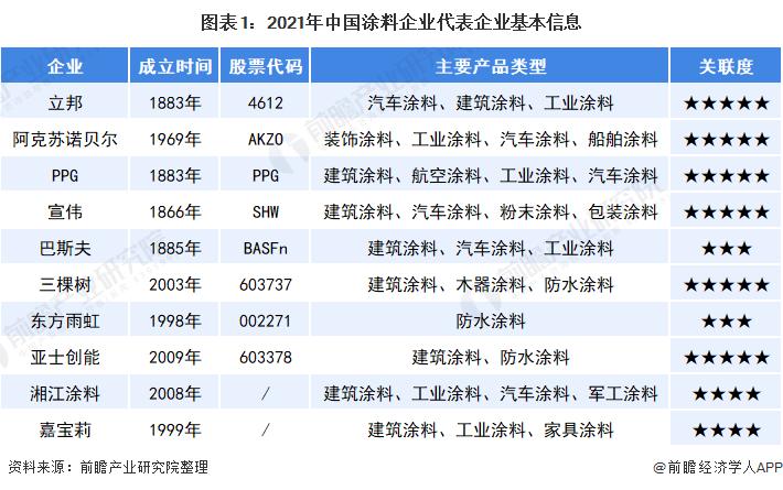 图表1:2021年中国涂料企业代表企业基本信息
